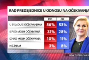 DNEVNIK ISTRAŽUJE – Što građani misle o Predsjednici nakon 100 dana mandata